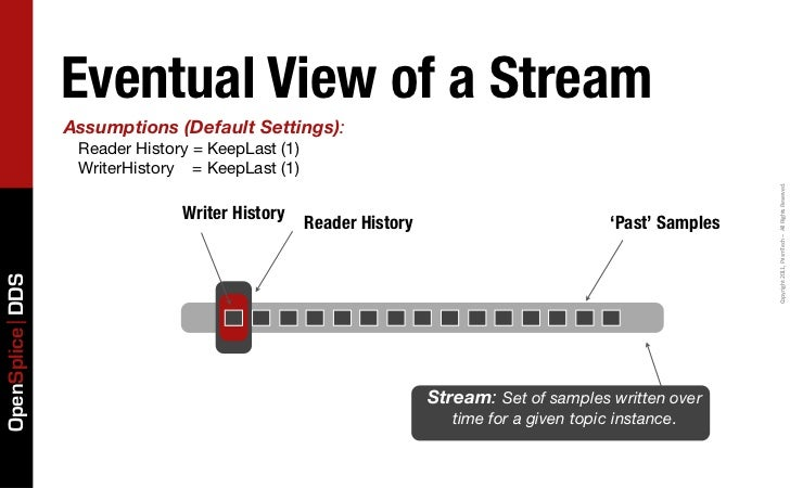 Eventual View of a Stream                 Assumptions (Default Settings):                  Reader History = KeepLast (1)  ...