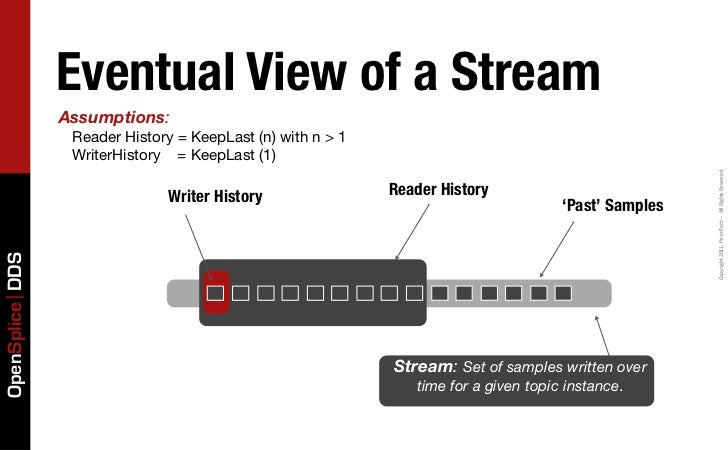 Eventual View of a Stream                 Assumptions:                  Reader History = KeepLast (n) with n > 1          ...