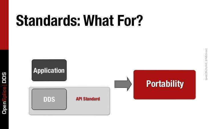OpenSplice DDS   DDS                                        Application    API Standard                                   ...