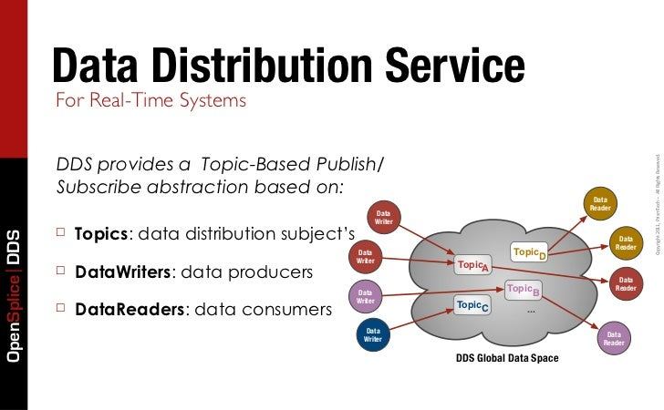 Data Distribution Service                 For Real-Time Systems                 DDS provides a Topic-Based Publish/       ...