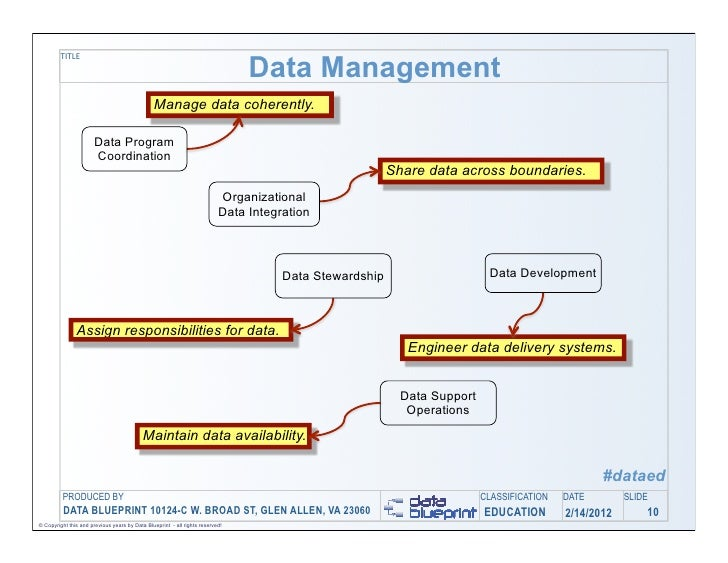 Data ed online a practical approach to data modeling 10 malvernweather Gallery