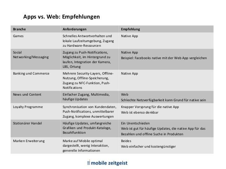 M1: Devices, Betriebssysteme, Apps      Apps vs. Web: EmpfehlungenBranche                      Anforderungen              ...