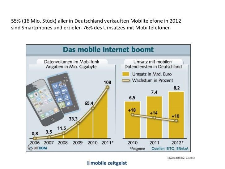 M1: Devices, Betriebssysteme, Apps55% (16 Mio. Stück) aller in Deutschland verkauften Mobiltelefone in 2012sind Smartphone...