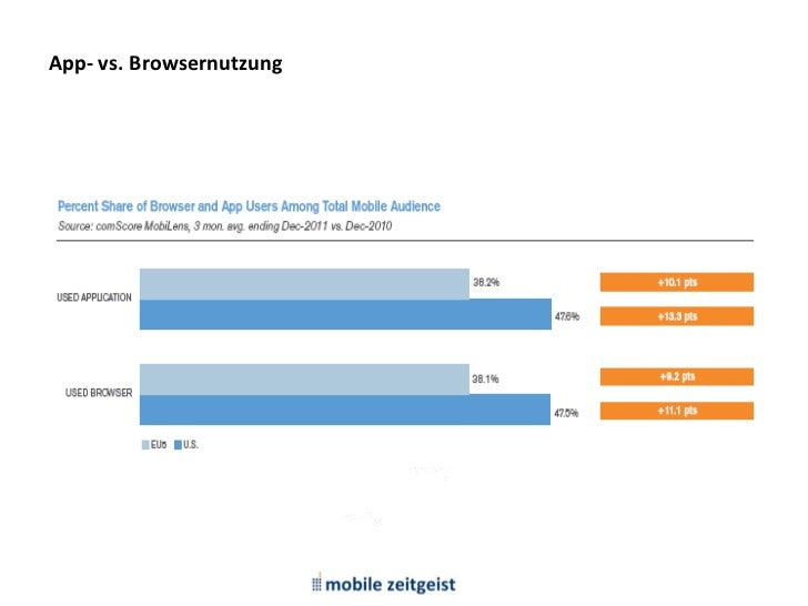 M1: Devices, Betriebssysteme, Apps   App- vs. Browsernutzung2011                                                          ...