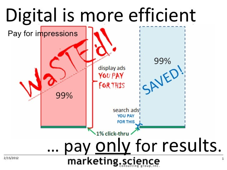 Digital is more efficient  Pay for impressions2/15/2012            … pay only for results.   1