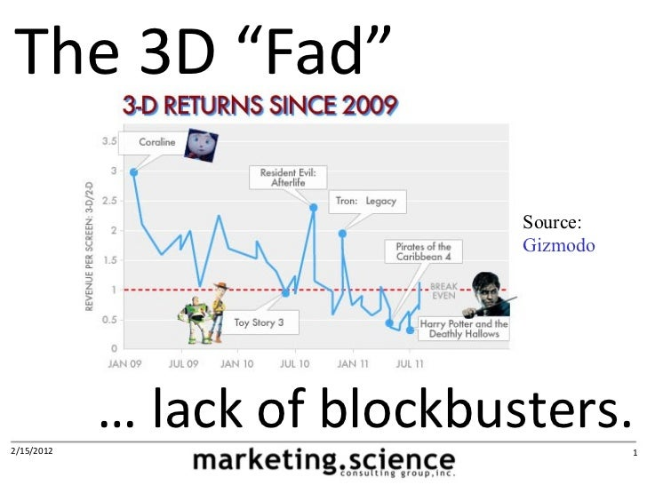 "The 3D ""Fad""                              Source:                              Gizmodo2/15/2012            … lack of block..."