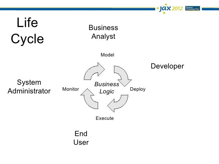 Business processes, business rules, complex event