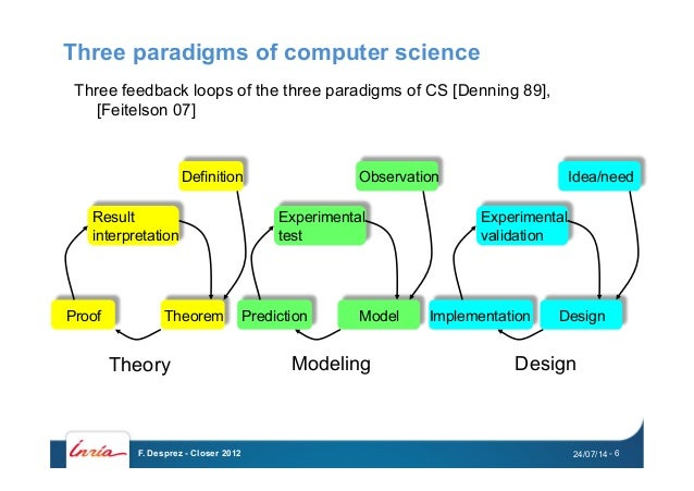 Experimental Computer Science Approaches And Instruments