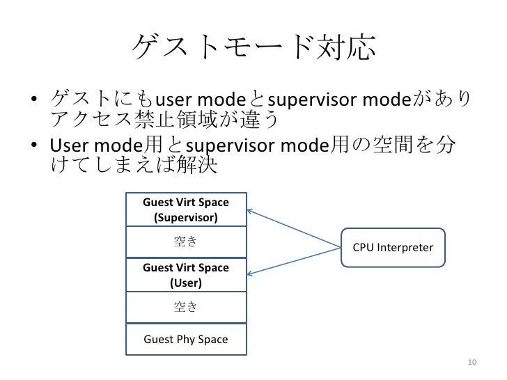 ゲストモード対応• ゲストにもuser modeとsupervisor modeがあり  アクセス禁止領域が違う• User mode用とsupervisor mode用の空間を分  けてしまえば解決        Guest Virt Spa...