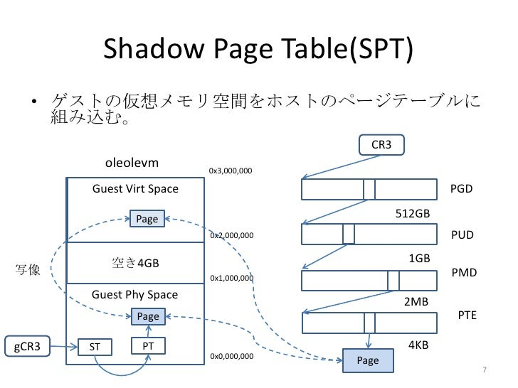 Shadow Page Table(SPT)  • ゲストの仮想メモリ空間をホストのページテーブルに    組み込む。                                          CR3            oleole...