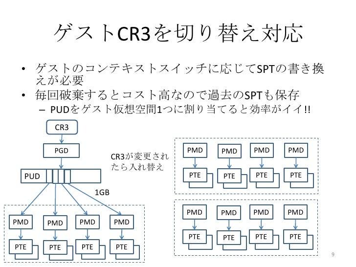 ゲストCR3を切り替え対応 • ゲストのコンテキストスイッチに応じてSPTの書き換   えが必要 • 毎回破棄するとコスト高なので過去のSPTも保存      – PUDをゲスト仮想空間1つに割り当てると効率がイイ!!         CR3 ...