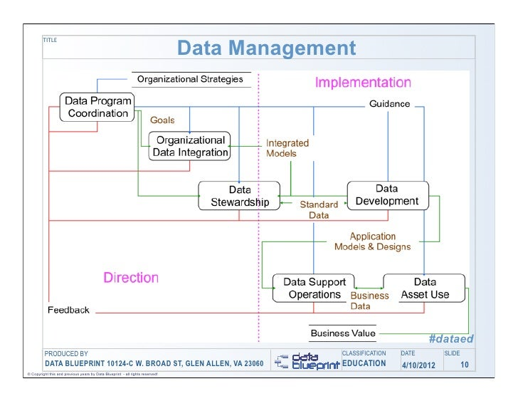 Data ed online data operations management turning your challenges i title data management dataed produced by classification date slide data blueprint 10124 c w broad st glen allen va 23060 education 4102012 10 malvernweather Gallery