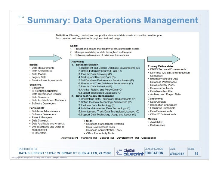 Data ed online data operations management turning your challenges i 39 malvernweather Gallery