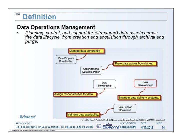 Data ed online data operations management turning your challenges i 14 title definition data operations malvernweather Images