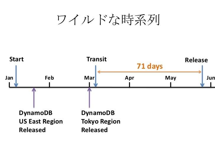 ワイルドな時系列 Start                  Transit                             Release                                            71 ...