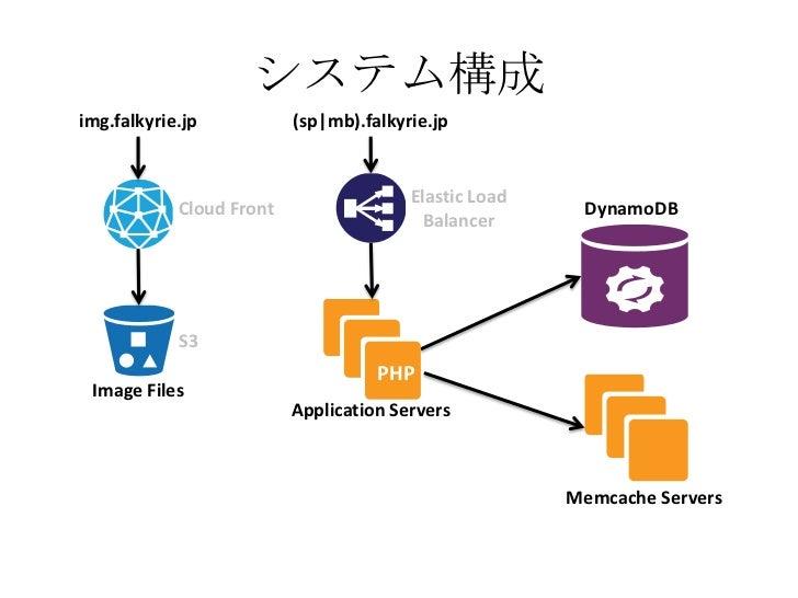 システム構成img.falkyrie.jp           (sp|mb).falkyrie.jp                                        Elastic Load            Cloud F...