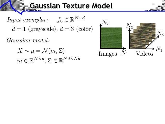 Gaussian Texture ModelInput exemplar:      f0     RN   d                                     N2                           ...