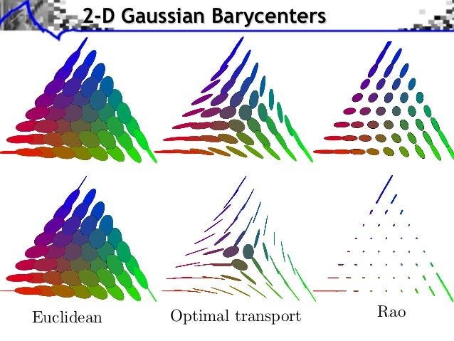 2-D Gaussian BarycentersEuclidean     Optimal transport   Rao