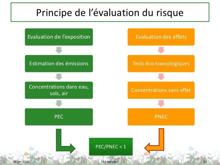Principe de l'évaluation du risque           Evaluation de l'exposition                        Evaluation des effets      ...