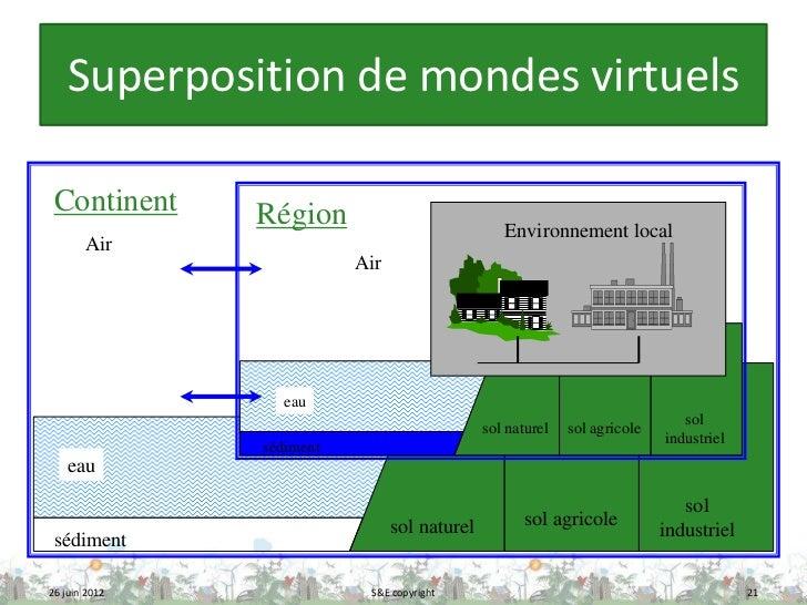 Superposition de mondes virtuels Continent     Région                            Environnement local       Air            ...