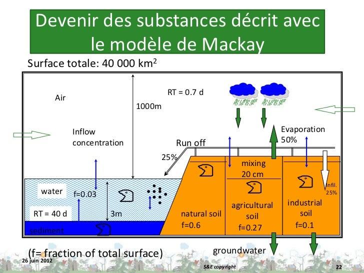 Devenir des substances décrit avec        le modèle de Mackay Surface totale: 40 000 km2                                  ...
