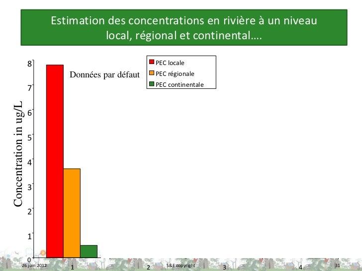 Estimation des concentrations en rivière à un niveau                                        local, régional et continental...