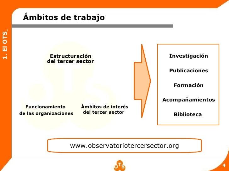 Ámbitos de trabajo1. El OTS                       Estructuración                       Investigación                      ...