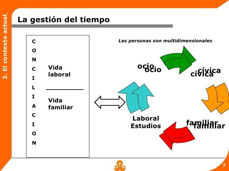 2. El contexto actual                        La gestión del tiempo                           C                    Les pers...