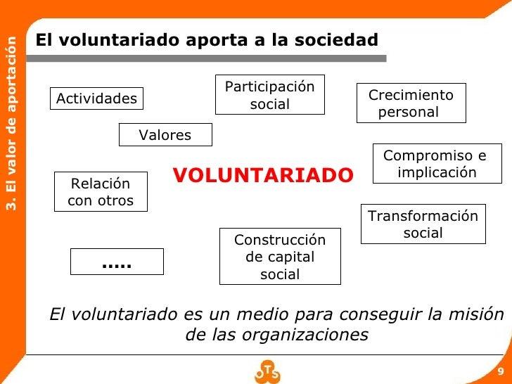 El voluntariado aporta a la sociedad3. El valor de aportación                                                      Partici...