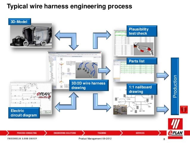 harness prod 8 typical wire harness