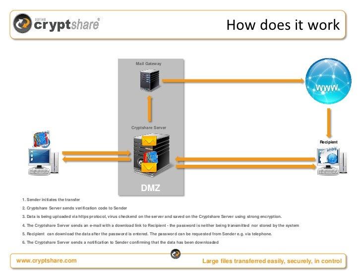 2012 09 26 Seminar Cryptshare