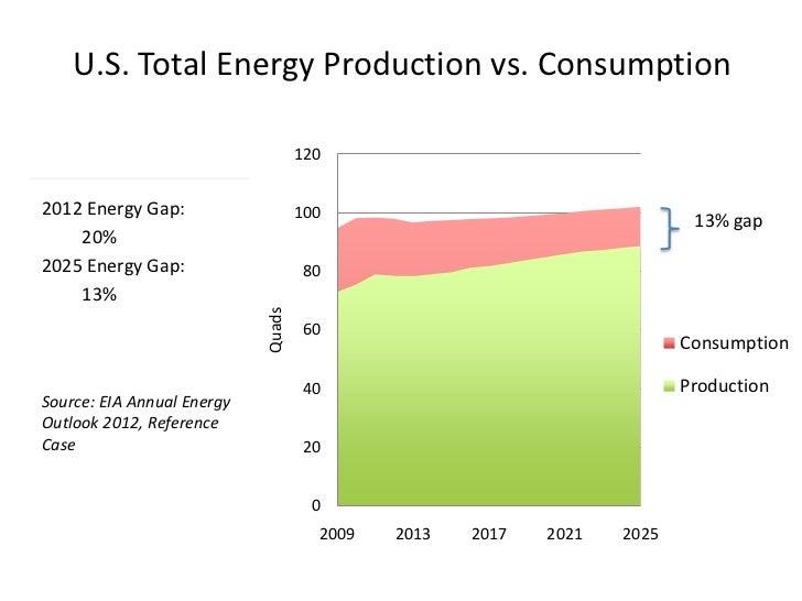 U.S. Total Energy Production vs. Consumption                                    1202012 Energy Gap:                    100...