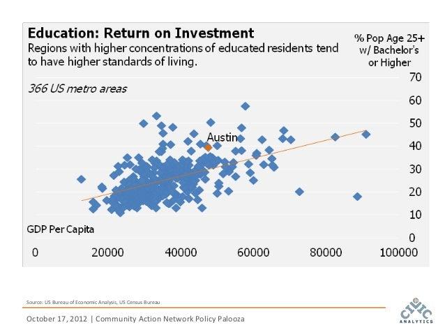 Source: US Bureau of Economic Analysis, US Census BureauOctober 17, 2012   Community Action Network Policy Palooza