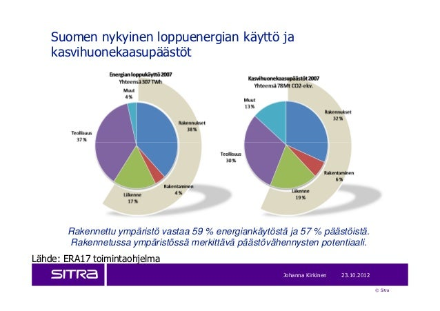 Suomen nykyinen loppuenergian käyttö ja    kasvihuonekaasupäästöt       Rakennettu ympäristö vastaa 59 % energiankäytöstä ...
