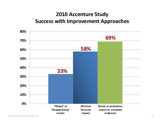 2010 Accenture Study Success with Improvement Approaches 0% 10% 20% 30% 40% 50% 60% 70% 80% Minimal  financial  impact Nee...