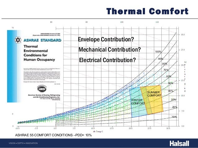 Building energy fundementals halsall for Indoor design temperature ashrae
