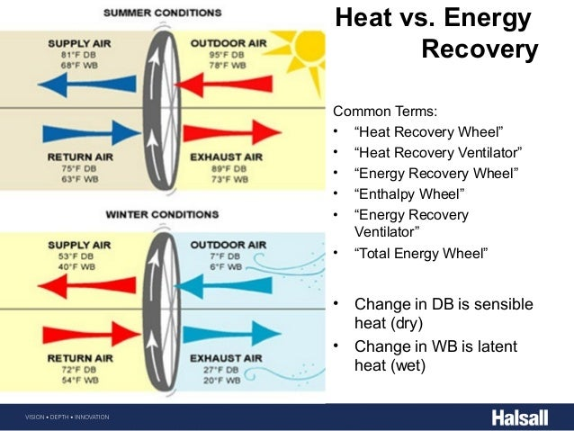Building Energy Fundementals Halsall