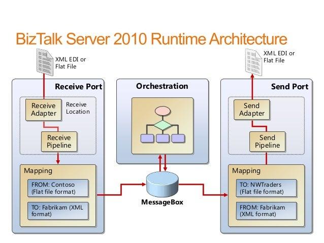 Biztalk pdf 2006 professional server