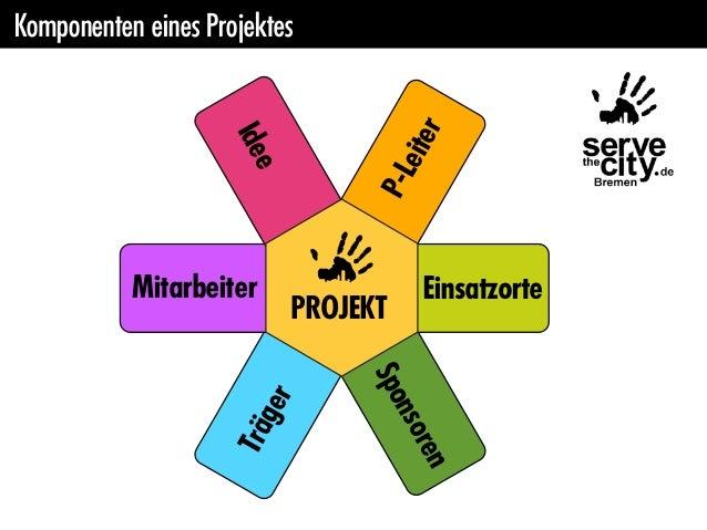 Komponenten eines Projektes                                      r                    Ide                                 ...