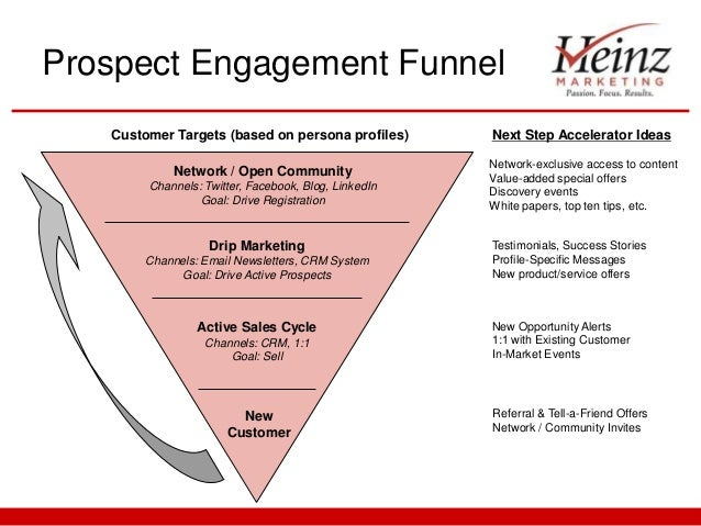 27 inside sales campaigns pdf