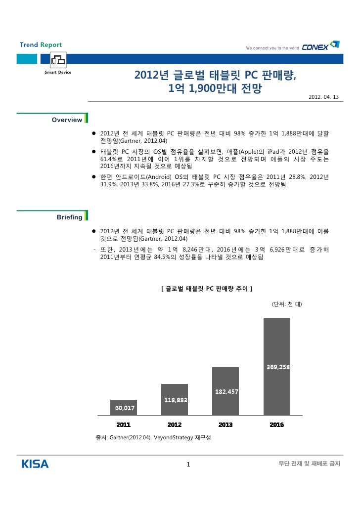 Trend Report       Smart Device                                     2012년 글로벌 태블릿 PC 판매량,                                 ...