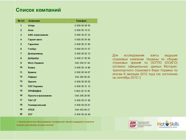 исследование кач.телеф.обслуж.страховых компаний 2012 Slide 3