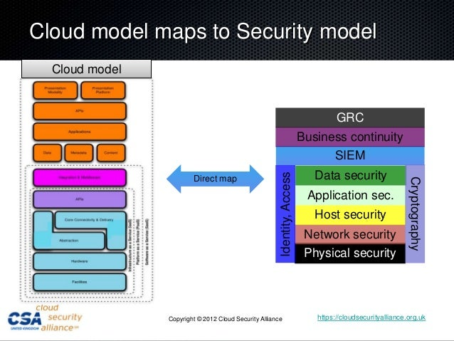 cloud security architecture Cloud model maps to Security