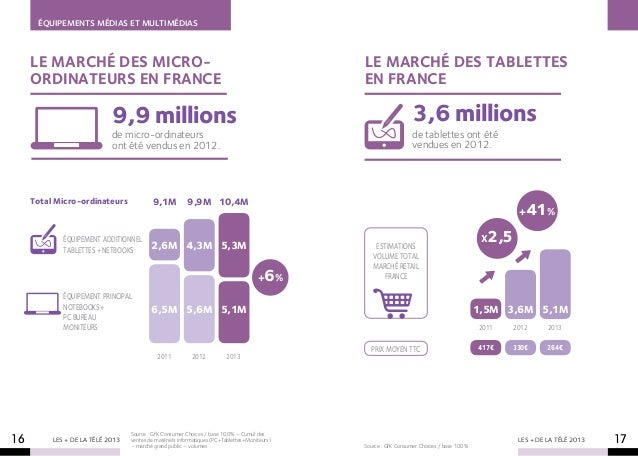 ÉQUIPEMENTS MÉDIAS ET MULTIMÉDIAS     Le marché des Micro-                                                                ...