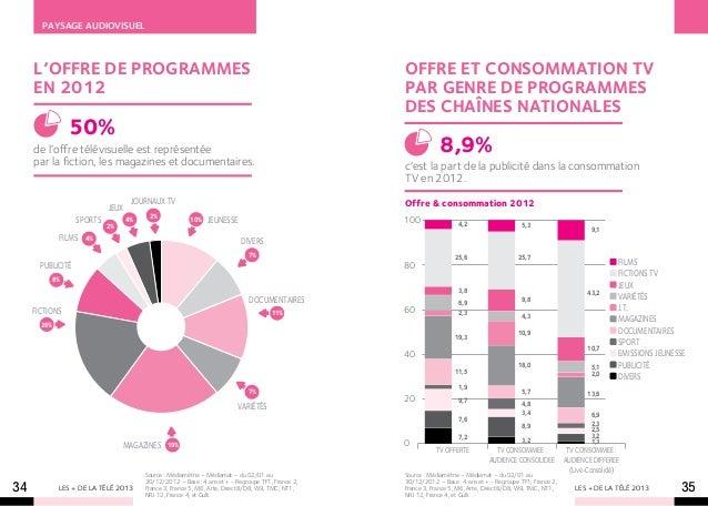 Paysage audiovisuel     L'offre de programmes                                                                         OFFR...