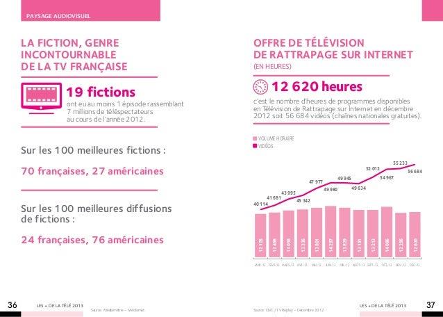 Paysage audiovisuel     La fiction, genre                                            offre de télévision     incontournabl...