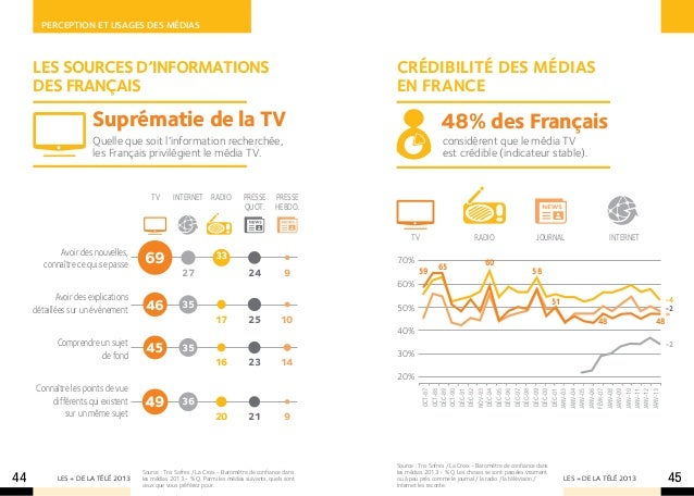 Perception et usages des mÉdias     LES SOURCES D'INFORMATIONS                                                            ...