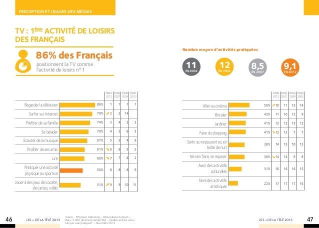 Perception et usages des mÉdias     TV : 1ère activité de loisirs     des français                                        ...
