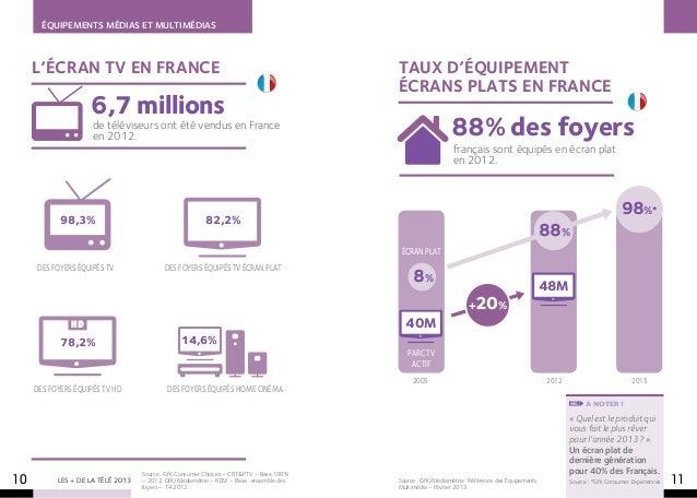 ÉQUIPEMENTS MÉDIAS ET MULTIMÉDIAS     L'écran tv EN FRANCE                                                                ...