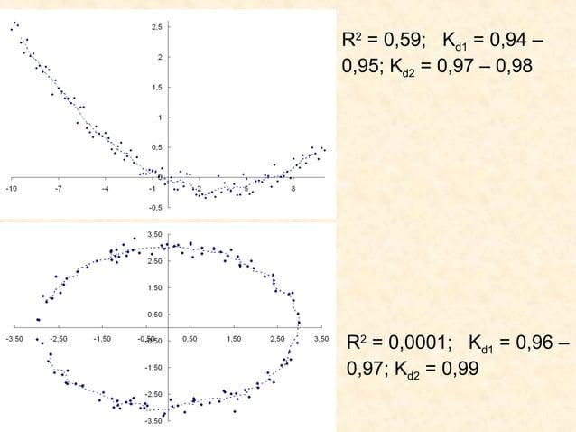 R2 = 0,59; Kd1 = 0,94 –0,95; Kd2 = 0,97 – 0,98R2 = 0,0001; Kd1 = 0,96 –0,97; Kd2 = 0,99